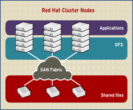 Resilient Storage  sc 1 st  ????? & ????? :: ???? ???? » Red Hat Linux Add-Ons